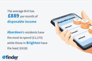 Residents in Brighton & Hove have the lowest disposable income out of any city in the UK, according to a leading personal finance site